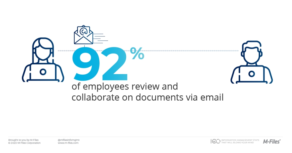 Collaboration on documents via email