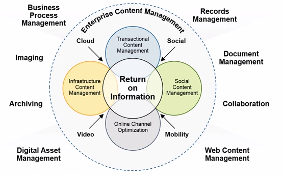 Enterprise Content Management Components